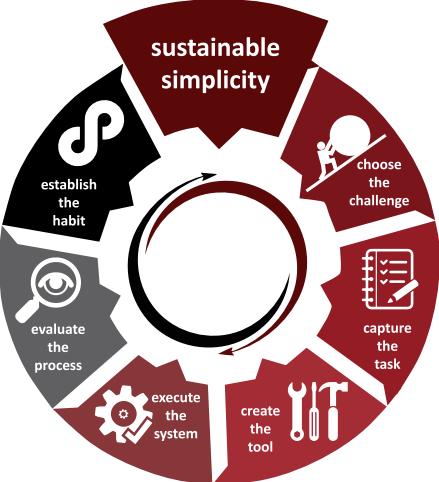 Shawn Kershaw Sustainable Simplicity Training